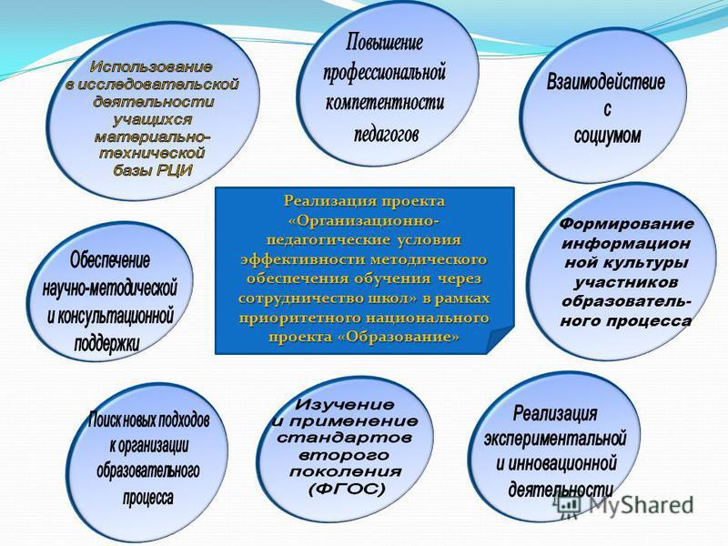 Формирование информационной культуры участников образовательного процесса Реализация проекта «Организационно- педагогические условия эффективности методического обеспечения обучения через сотрудничество школ» в рамках приоритетного национального прое