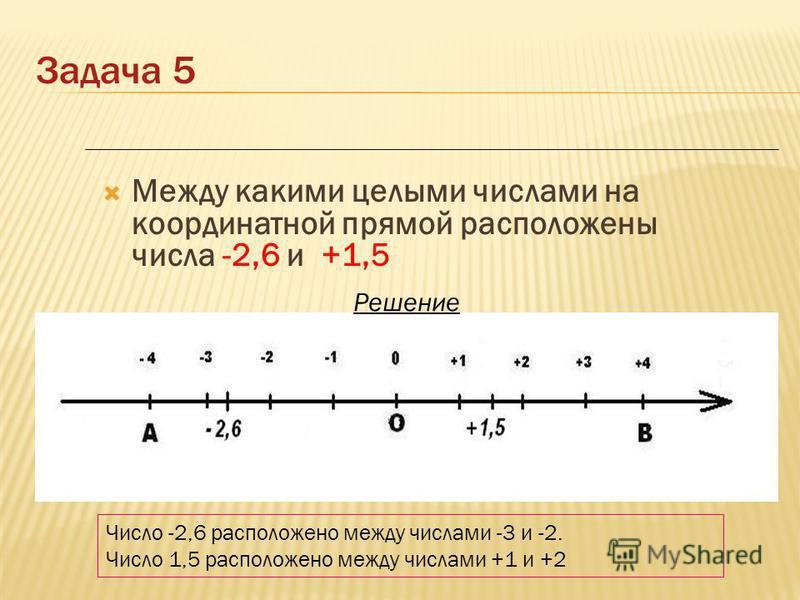 Между какими целыми числами на координатной прямой расположены числа -2,6 и +1,5 Число -2,6 расположено между числами -3 и -2. Число 1,5 расположено между числами +1 и +2 Решение Задача 5