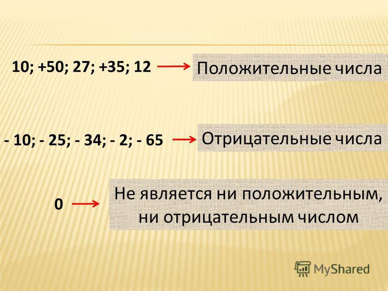 10; +50; 27; +35; 12 Положительные числа - 10; - 25; - 34; - 2; - 65 Отрицательные числа 0 Не является ни положительным, ни отрицательным числом