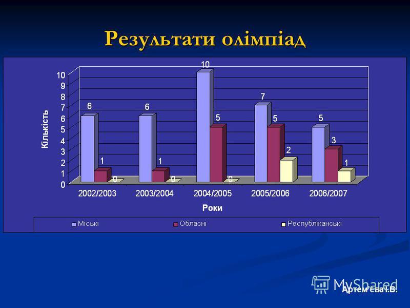 Результати олімпіад Артемєва І.В.