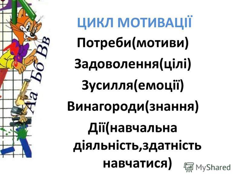 ЦИКЛ МОТИВАЦІЇ Потреби(мотиви) Задоволення(цілі) Зусилля(емоції) Винагороди(знання) Дії(навчальна діяльність,здатність навчатися)