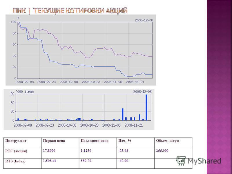 Инструмент Первая цена Последняя цена Изм, %Объем, штук РТС (акции) 17.80001.1250-93.68266,000 RTS (Index) 1,508.41589.79-60.90