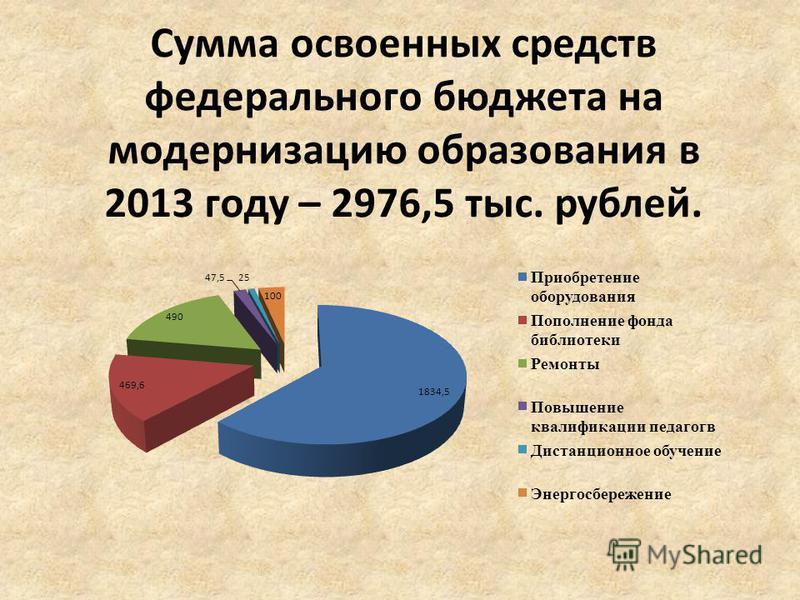 Сумма освоенных средств федерального бюджета на модернизацию образования в 2013 году – 2976,5 тыс. рублей.