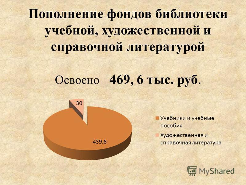 Пополнение фондов библиотеки учебной, художественной и справочной литературой Освоено 469, 6 тыс. руб.