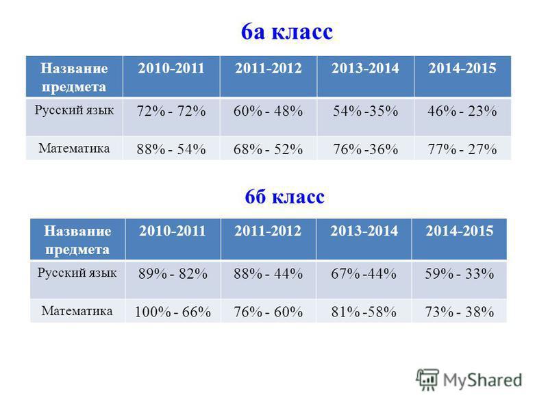 6 а класс Название предмета 2010-20112011-20122013-20142014-2015 Русский язык 72% - 72%60% - 48%54% -35%46% - 23% Математика 88% - 54%68% - 52%76% -36%77% - 27% 6 б класс Название предмета 2010-20112011-20122013-20142014-2015 Русский язык 89% - 82%88