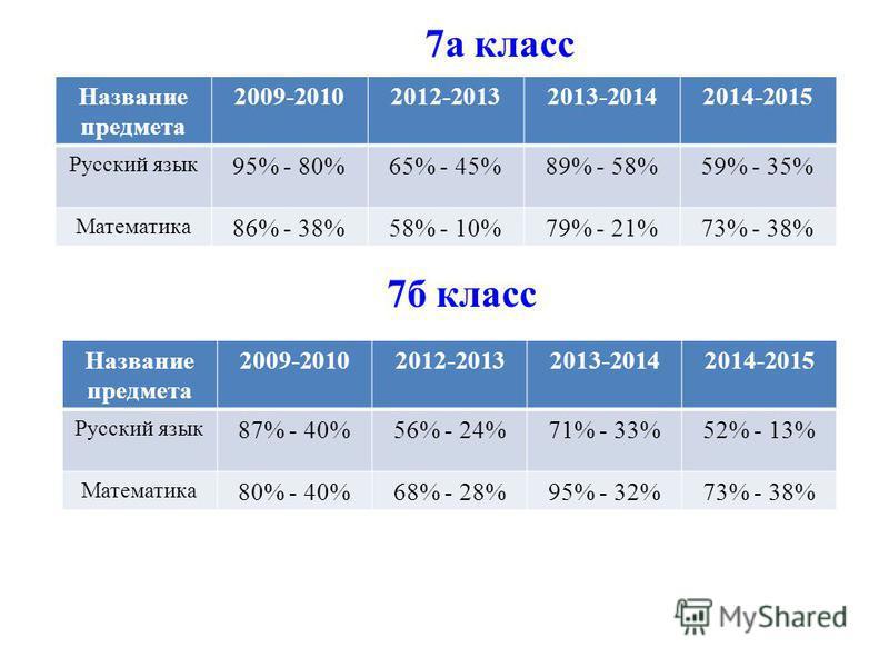 7 а класс Название предмета 2009-20102012-20132013-20142014-2015 Русский язык 95% - 80%65% - 45%89% - 58%59% - 35% Математика 86% - 38%58% - 10%79% - 21%73% - 38% 7 б класс Название предмета 2009-20102012-20132013-20142014-2015 Русский язык 87% - 40%