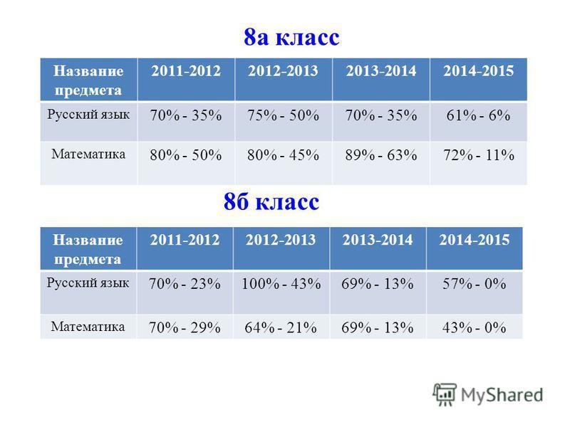 8 а класс Название предмета 2011-20122012-20132013-20142014-2015 Русский язык 70% - 35%75% - 50%70% - 35%61% - 6% Математика 80% - 50%80% - 45%89% - 63%72% - 11% 8 б класс Название предмета 2011-20122012-20132013-20142014-2015 Русский язык 70% - 23%1