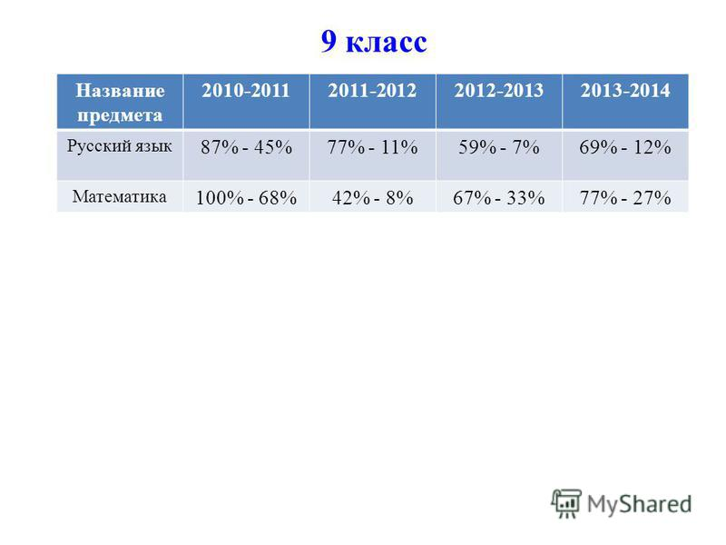 9 класс Название предмета 2010-20112011-20122012-20132013-2014 Русский язык 87% - 45%77% - 11%59% - 7%69% - 12% Математика 100% - 68%42% - 8%67% - 33%77% - 27%
