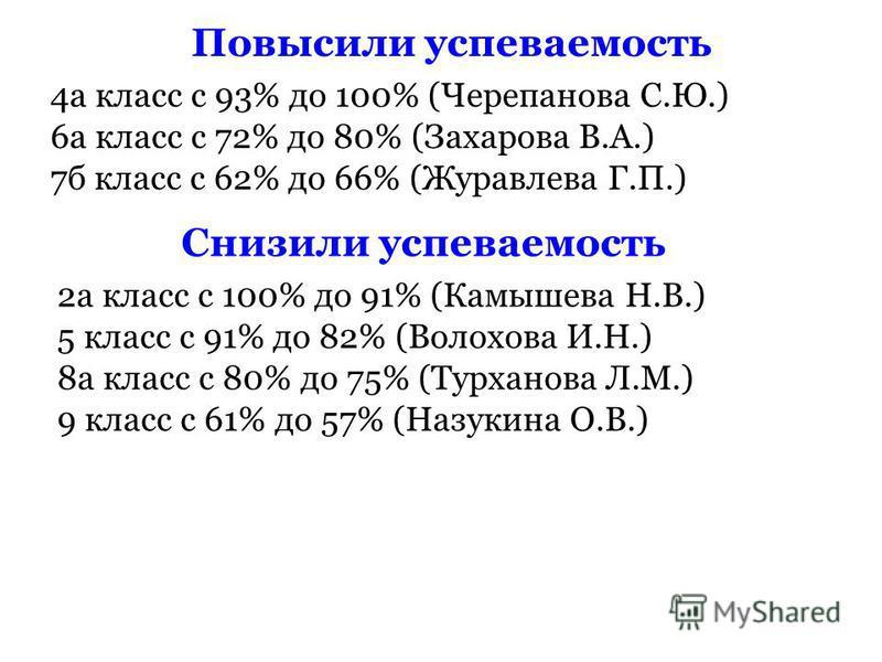 Повысили успеваемость 4 а класс с 93% до 100% (Черепанова С.Ю.) 6 а класс с 72% до 80% (Захарова В.А.) 7 б класс с 62% до 66% (Журавлева Г.П.) Снизили успеваемость 2 а класс с 100% до 91% (Камышева Н.В.) 5 класс с 91% до 82% (Волохова И.Н.) 8 а класс