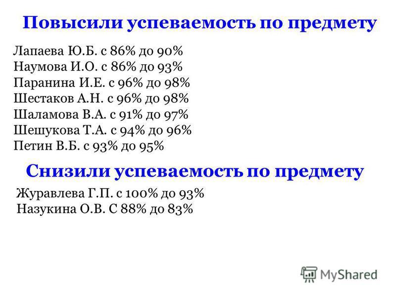 Повысили успеваемость по предмету Лапаева Ю.Б. с 86% до 90% Наумова И.О. с 86% до 93% Паранина И.Е. с 96% до 98% Шестаков А.Н. с 96% до 98% Шаламова В.А. с 91% до 97% Шешукова Т.А. с 94% до 96% Петин В.Б. с 93% до 95% Снизили успеваемость по предмету