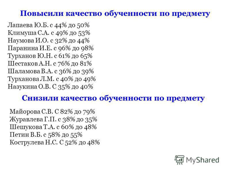 Повысили качество обученности по предмету Лапаева Ю.Б. с 44% до 50% Климуша С.А. с 49% до 53% Наумова И.О. с 32% до 44% Паранина И.Е. с 96% до 98% Турханов Ю.Н. с 61% до 65% Шестаков А.Н. с 76% до 81% Шаламова В.А. с 36% до 39% Турханова Л.М. с 40% д