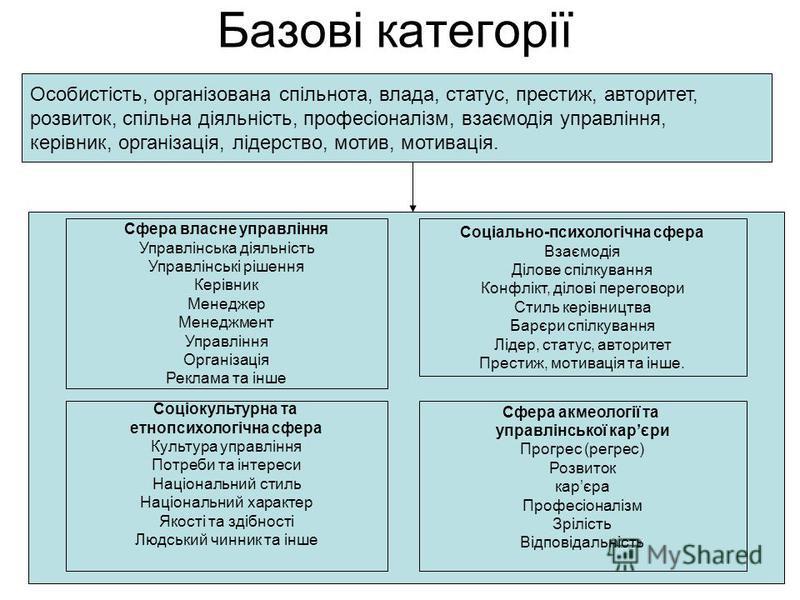 Базові категорії Особистість, організована спільнота, влада, статус, престиж, авторитет, розвиток, спільна діяльність, професіоналізм, взаємодія управління, керівник, організація, лідерство, мотив, мотивація. Сфера власне управління Управлінська діял