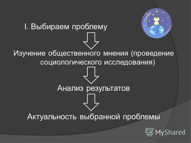 I. Выбираем проблему Изучение общественного мнения (проведение социологического исследования) Анализ результатов Актуальность выбранной проблемы