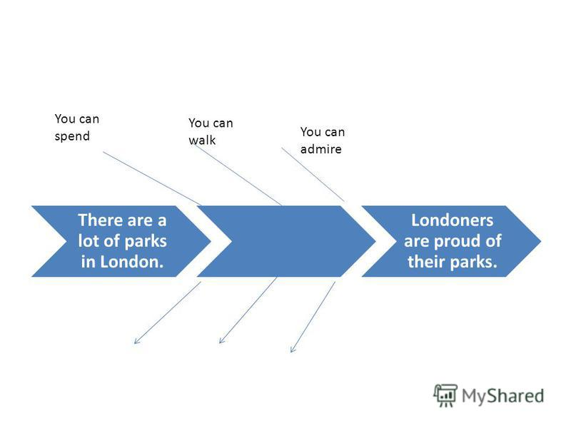 There are a lot of parks in London. Londoners are proud of their parks. You can spend You can walk You can admire