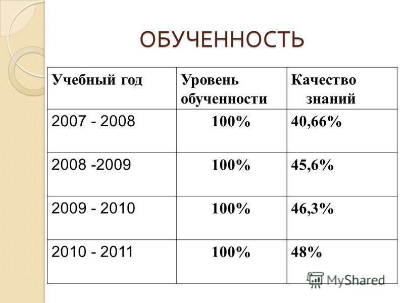 ОБУЧЕННОСТЬ Учебный год Уровень обученности Качество знаний 2007 - 2008 100%40,66% 2008 -2009 100%45,6% 2009 - 2010 100%46,3% 2010 - 2011 100%48%
