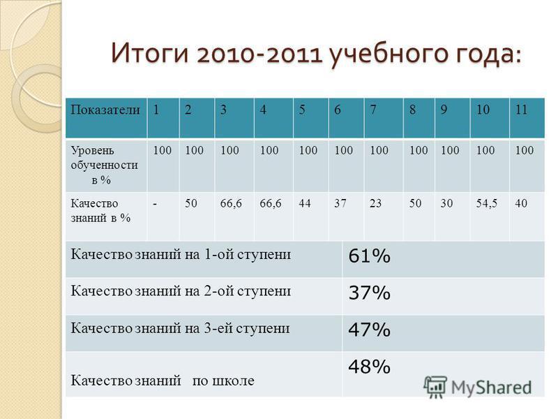 Итоги 2010-2011 учебного года : Показатели 1234567891011 Уровень обученности в % 100 Качество знаний в % -5066,6 443723503054,540 Качество знаний на 1-ой ступени 61% Качество знаний на 2-ой ступени 37% Качество знаний на 3-ей ступени 47% Качество зна