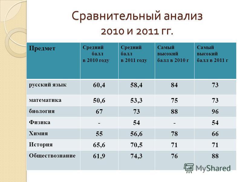 Ссравнительный анализ 2010 и 2011 гг. Предмет Средний балл в 2010 году Средний балл в 2011 году Самый высокий балл в 2010 г Самый высокий балл в 2011 г русский язык 60,458,48473 математика 50,653,37573 биология 67738896 Физика -54- Химия 5556,67866 И