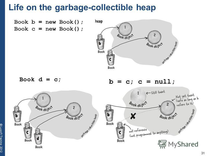 31 © Luxoft Training 2012 Life on the garbage-collectible heap Book d = c; Book b = new Book(); Book c = new Book(); b = c; c = null;