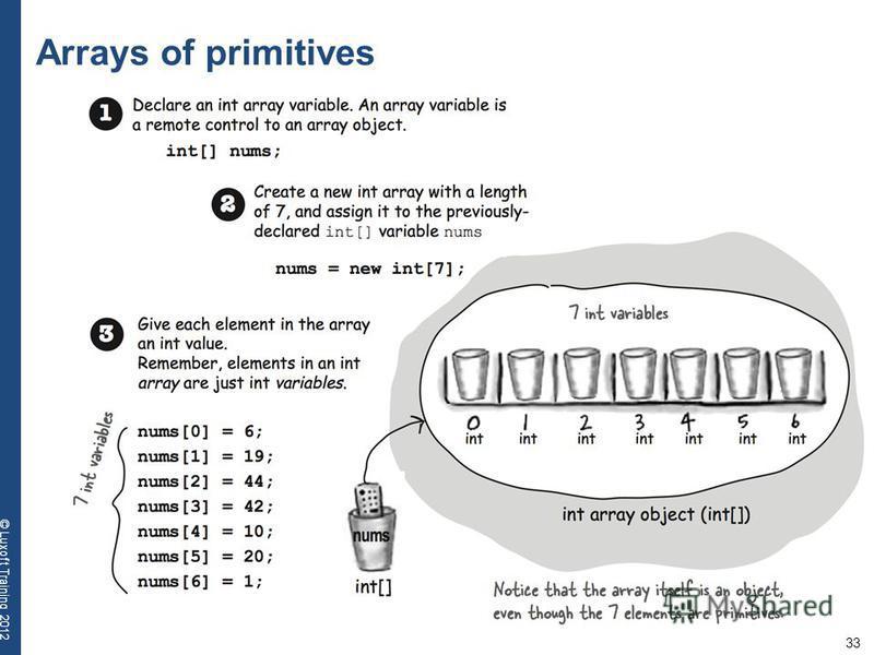 33 © Luxoft Training 2012 Arrays of primitives