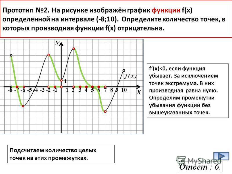 У Х -8-7-6-5-4-3-2 12345678910 1 Прототип 2. На рисунке изображён график функции f(x) определенной на интервале (-8;10). Определите количество точек, в которых производная функции f(х) отрицательна. f(x)<0, если функция убывает. За исключением точек
