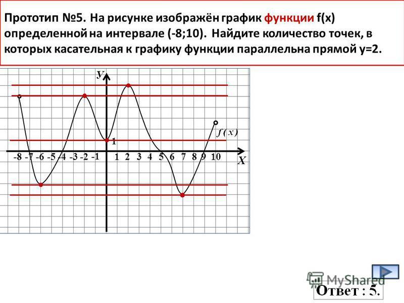 У Х -8-7-6-5-4-3-2 12345678910 1 Прототип 5. На рисунке изображён график функции f(x) определенной на интервале (-8;10). Найдите количество точек, в которых касательная к графику функции параллельна прямой у=2.