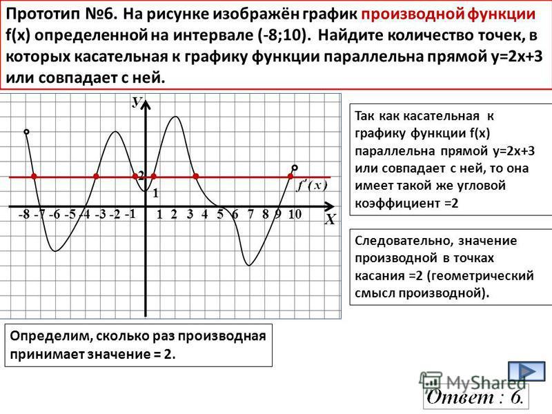 У Х -8-7-6-5-4-3-2 12345678910 1 Прототип 6. На рисунке изображён график производной функции f(x) определенной на интервале (-8;10). Найдите количество точек, в которых касательная к графику функции параллельна прямой у=2 х+3 или совпадает с ней. Так