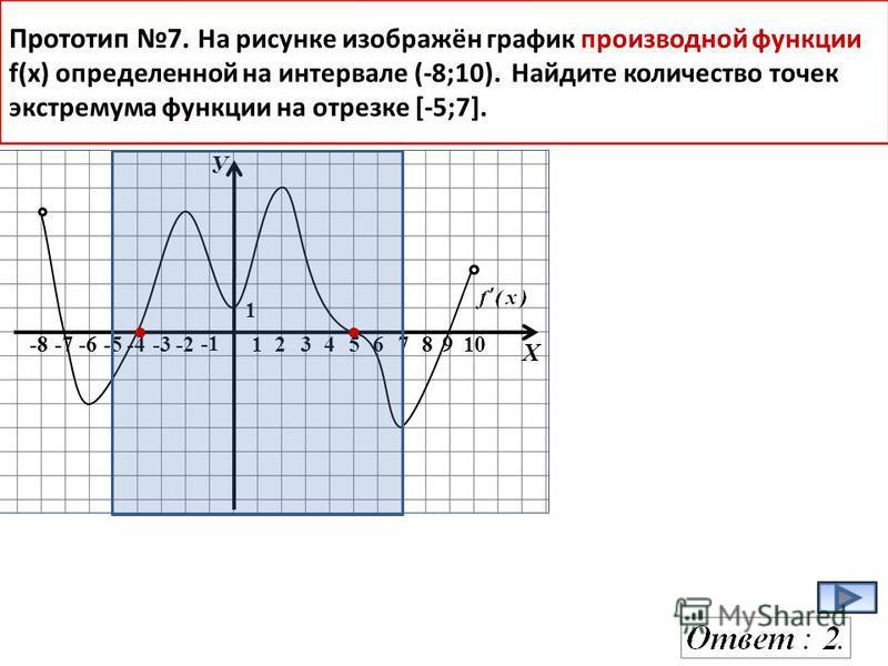 У Х -8-7-6-5-4-3-2 12345678910 1 Прототип 7. На рисунке изображён график производной функции f(x) определенной на интервале (-8;10). Найдите количество точек экстремума функции на отрезке [-5;7].