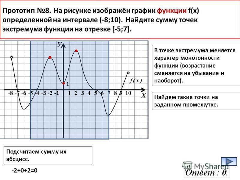 У Х -8-7-6-578910 1 Прототип 8. На рисунке изображён график функции f(x) определенной на интервале (-8;10). Найдите сумму точек экстремума функции на отрезке [-5;7]. В точке экстремума меняется характер монотонности функции (возрастание сменяется на
