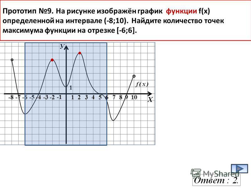 У Х -8-7-6-578910 1 Прототип 9. На рисунке изображён график функции f(x) определенной на интервале (-8;10). Найдите количество точек максимума функции на отрезке [-6;6]. -4-3 -2 1 2 3456