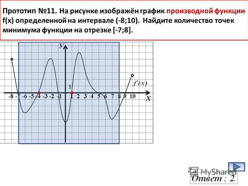 У Х -8-7-6-578910 1 Прототип 11. На рисунке изображён график производной функции f(x) определенной на интервале (-8;10). Найдите количество точек минимума функции на отрезке [-7;8]. -4-3-2123456