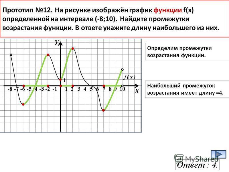 У Х -8-7-6-578910 1 Прототип 12. На рисунке изображён график функции f(x) определенной на интервале (-8;10). Найдите промежутки возрастания функции. В ответе укажите длину наибольшего из них. Определим промежутки возрастания функции. Наибольший проме