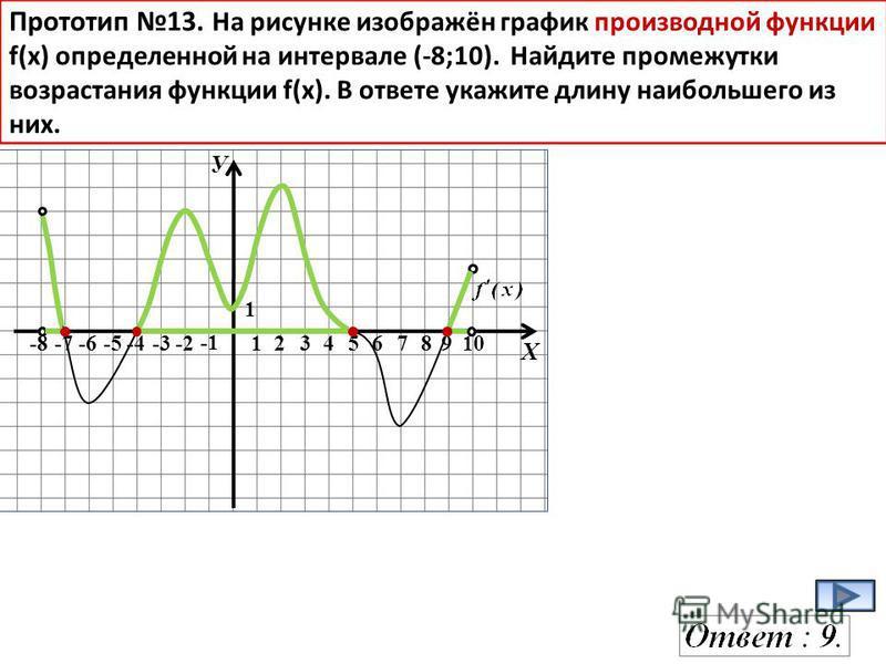 У Х -8-7-6-5-4-3-2 12345678910 1 Прототип 13. На рисунке изображён график производной функции f(x) определенной на интервале (-8;10). Найдите промежутки возрастания функции f(х). В ответе укажите длину наибольшего из них.
