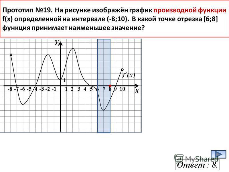 У Х -8-7-6-5-4-3-2 123467910 1 Прототип 19. На рисунке изображён график производной функции f(x) определенной на интервале (-8;10). В какой точке отрезка [6;8] функция принимает наименьшее значение? 5 8