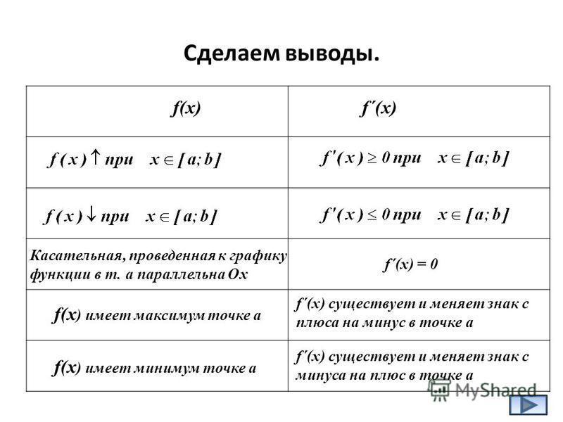 Сделаем выводы. f(x)f´(x) Касательная, проведенная к графику функции в т. а параллельна Ох f´(x) = 0 f(x ) имеет максимум точке а f´(x) существует и меняет знак с плюса на минус в точке а f(x ) имеет минимум точке а f´(x) существует и меняет знак с м