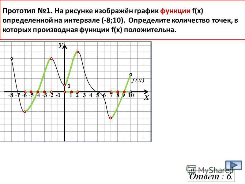 У Х -8-7-6-5-4-3-2 12345678910 1 Прототип 1. На рисунке изображён график функции f(x) определенной на интервале (-8;10). Определите количество точек, в которых производная функции f(х) положительна.