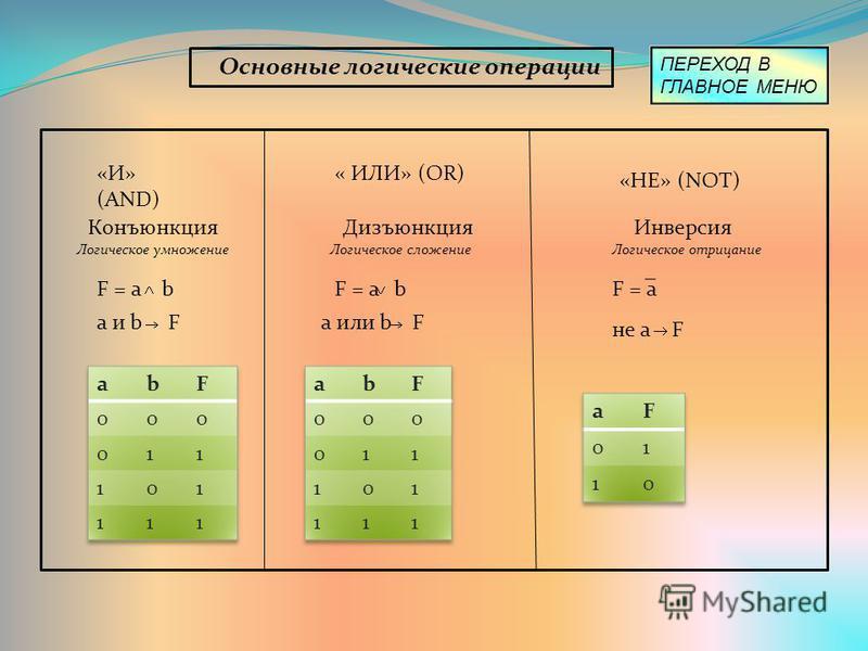 Основные логические операции «И» (AND) Конъюнкция Логическое умножение F = а b а и b F « ИЛИ» (OR) «НЕ» (NOT) Инверсия Логическое отрицание Дизъюнкция Логическое сложение F = a b a или b F F = a не a F ПЕРЕХОД В ГЛАВНОЕ МЕНЮ