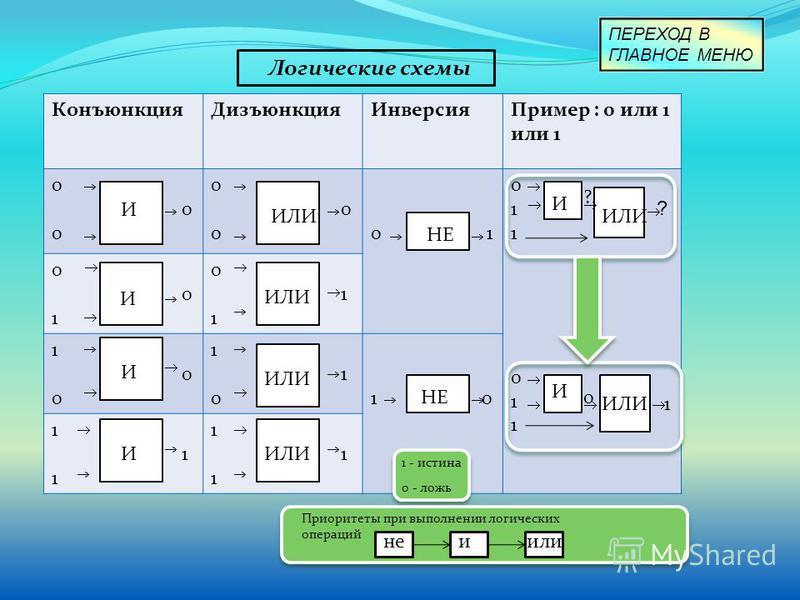 Логические схемы Конъюнкция ДизъюнкцияИнверсия Пример : 0 или 1 или 1 0 0 1 0 1 ? 1 0 1 0 1 0 1 0 1 01 0 1 И И И И ИЛИ НЕ И ИЛИ ? И 1 0 1 - истина 0 - ложь Приоритеты при выполнении логических операций не-или ПЕРЕХОД В ГЛАВНОЕ МЕНЮ