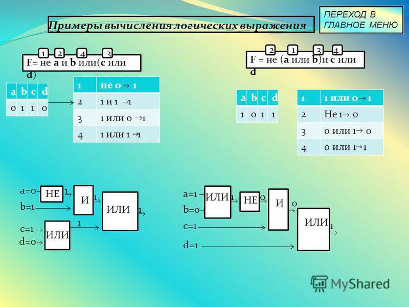 Примеры вычисления логических выражения F= не a и b или(c или d) 1243 F = не (a или b)и c или d 2134 abcd 0110 1 не 0 1 21 и 1 1 31 или 0 1 41 или 1 1 abcd 1011 11 или 0 1 2Не 1 0 30 или 1 0 40 или 1 1 a=0 b=1 НЕ И ИЛИ с=1 d=0 ИЛИ а=1 ИЛИ b=0 НЕ И с=