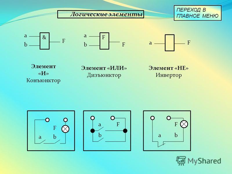 Логические элементы a b & F a b F F aF Элемент «И» Конъюнктор Элемент «ИЛИ» Дизъюнктор Элемент «НЕ» Инвертор а а а b bb F FF ПЕРЕХОД В ГЛАВНОЕ МЕНЮ