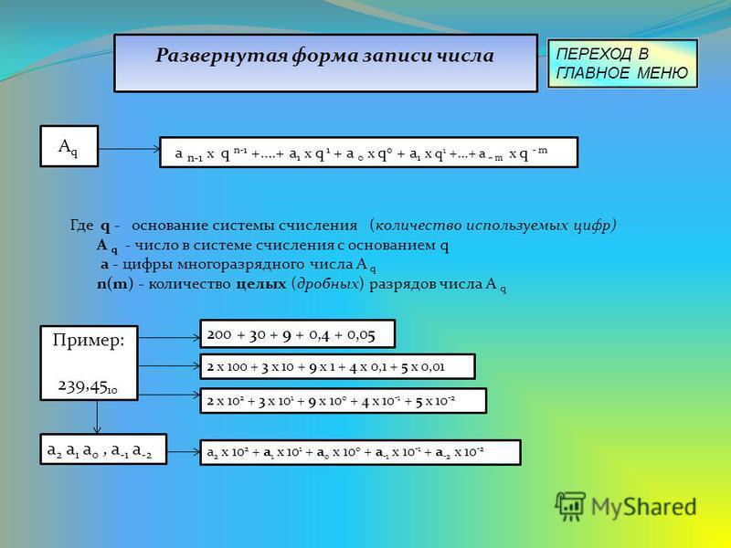 Развернутая форма записи числа АqАq а n-1 x q n-1 +….+ a 1 x q 1 + a 0 x q 0 + a 1 x q 1 +…+ a – m x q - m Где q - основание системы счисления (количество используемых цифр) A q - число в системе счисления с основанием q а - цифры многоразрядного чис