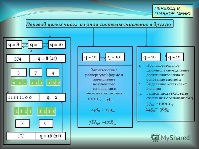 Перевод целых чисел из оной системы счисления в другую q = 8q = 2 q = 16 374q = 8 (2 3 ) 374 011111100 1 1 1 1 1 1 0 0q = 2 11111110 FC FCq = 16 (2 4 ) q 10q = 10 Запись числа в развернутой форме и вычисление полученного выражения в десятичной систем