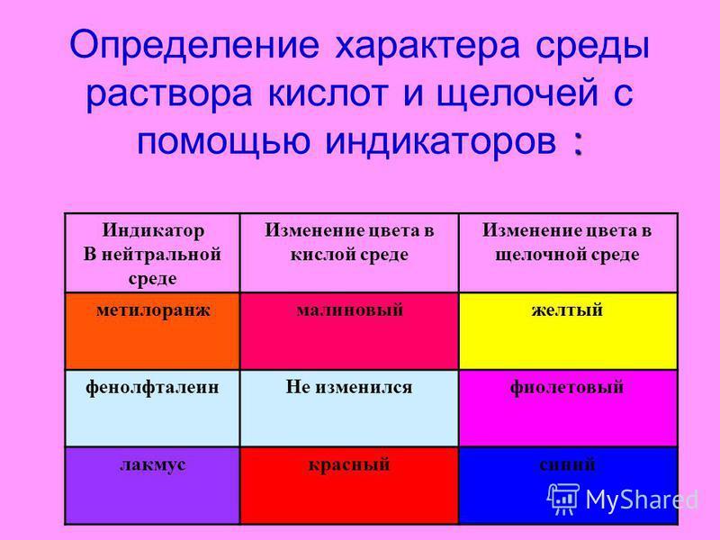 : Определение характера среды раствора кислот и щелочей с помощью индикаторов : Индикатор В нейтральной среде Изменение цвета в кислой среде Изменение цвета в щелочной среде метилоранжмалиновыйжелтый фенолфталеин Не изменился фиолетовый лакмус красны