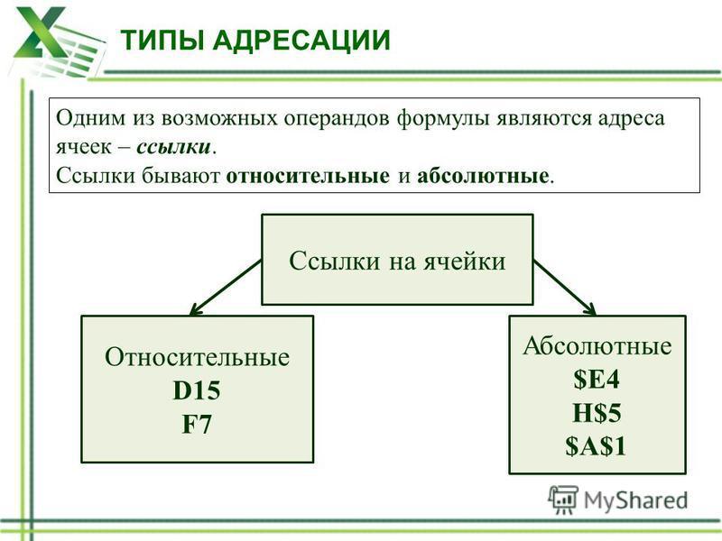 Одним из возможных операндов формулы являются адреса ячеек – ссылки. Ссылки бывают относительные и абсолютные. Ссылки на ячейки Относительные D15 F7 Абсолютные $E4 H$5 $A$1 ТИПЫ АДРЕСАЦИИ