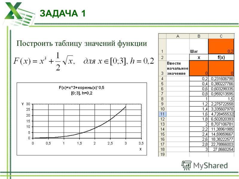 Построить таблицу значений функции ЗАДАЧА 1