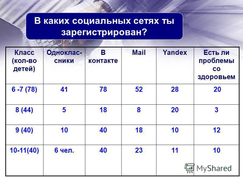 На что тратится большая часть времени работы за компьютером На развлечения 74% В учебных целях 21% На работу в Интернете 5% По каким предметам ты больше всего задействуешь ИКТ 6 - 7 классы Русский язык, Общество, Биология 8 - 9 классы Русский язык, л