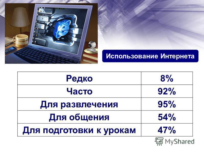 Выбор между компьютером и прогулкой Прогулка 67% Компьютер 43% Игры на компьютере Есть желание играть 45% Нет желания играть 55%