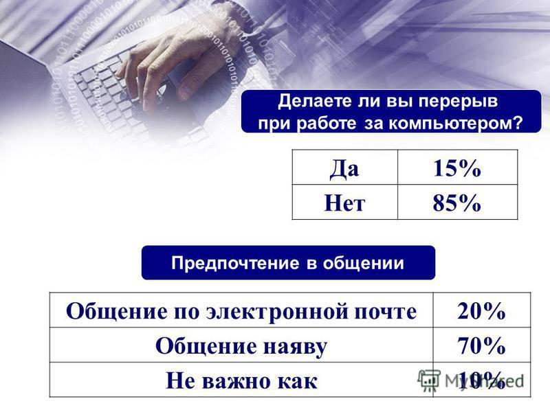 Редко 8% Часто 92% Для развлечения 95% Для общения 54% Для подготовки к урокам 47% Использование Интернета