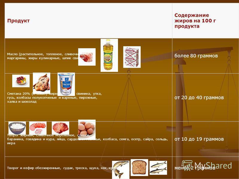 Продукт Содержание жиров на 100 г продукта Масло (растительное, топленое, сливочное), маргарины, жиры кулинарные, шпик свиной более 80 граммов Сметана 20% (и выше) жирности, сыр, свинина, утка, гусь, колбасы полукопченые и вареные, пирожные, халва и