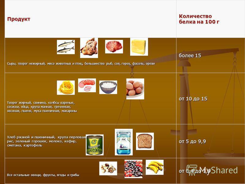 Продукт Количество белка на 100 г Сыры, творог нежирный, мясо животных и птиц, большинство рыб, соя, горох, фасоль, орехи более 15 Творог жирный, свинина, колбасы вареные, сосиски, яйца, крупа манная, гречневая, овсяная, пшено, мука пшеничная, макаро