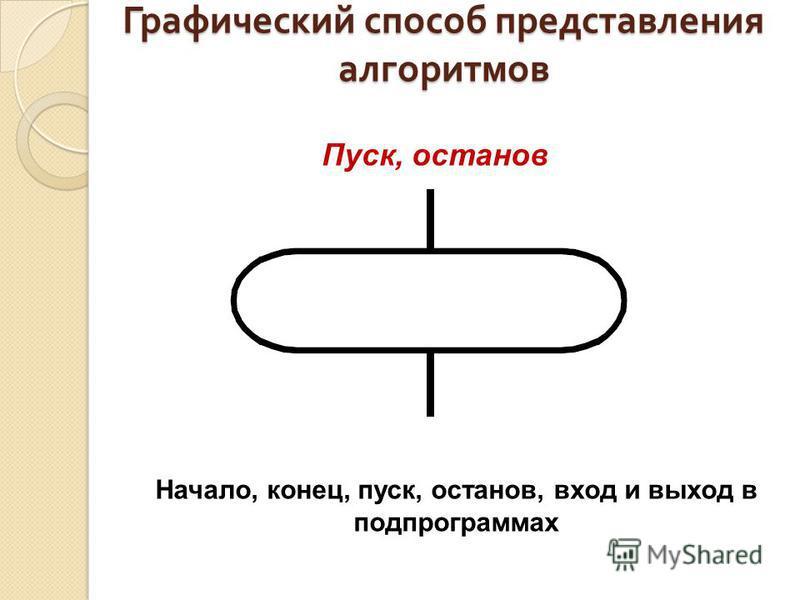 Графический способ представления алгоритмов Пуск, останов Начало, конец, пуск, останов, вход и выход в подпрограммах